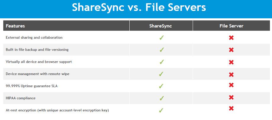 sharesync_vs_fs